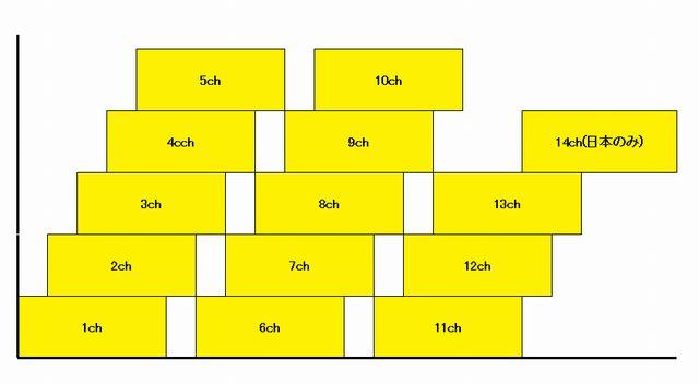 2.4GHz帯チャンネル図式