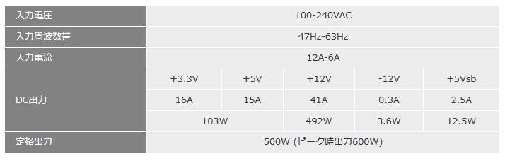 電源の各電圧供給電流表