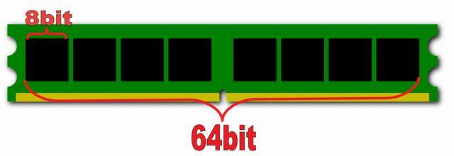 メモリとチップのバス幅