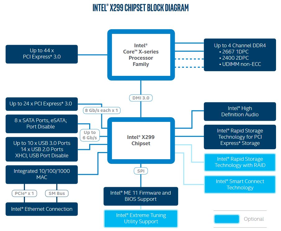 X299 Block Diagram