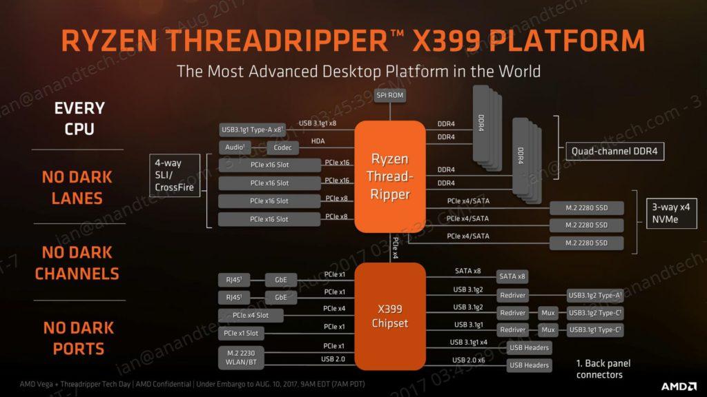 X399 Block Diagram